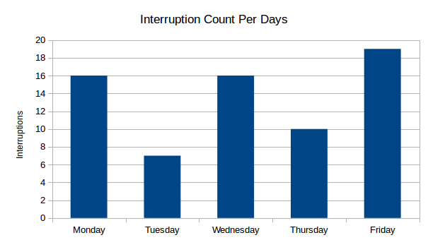 Days count graph