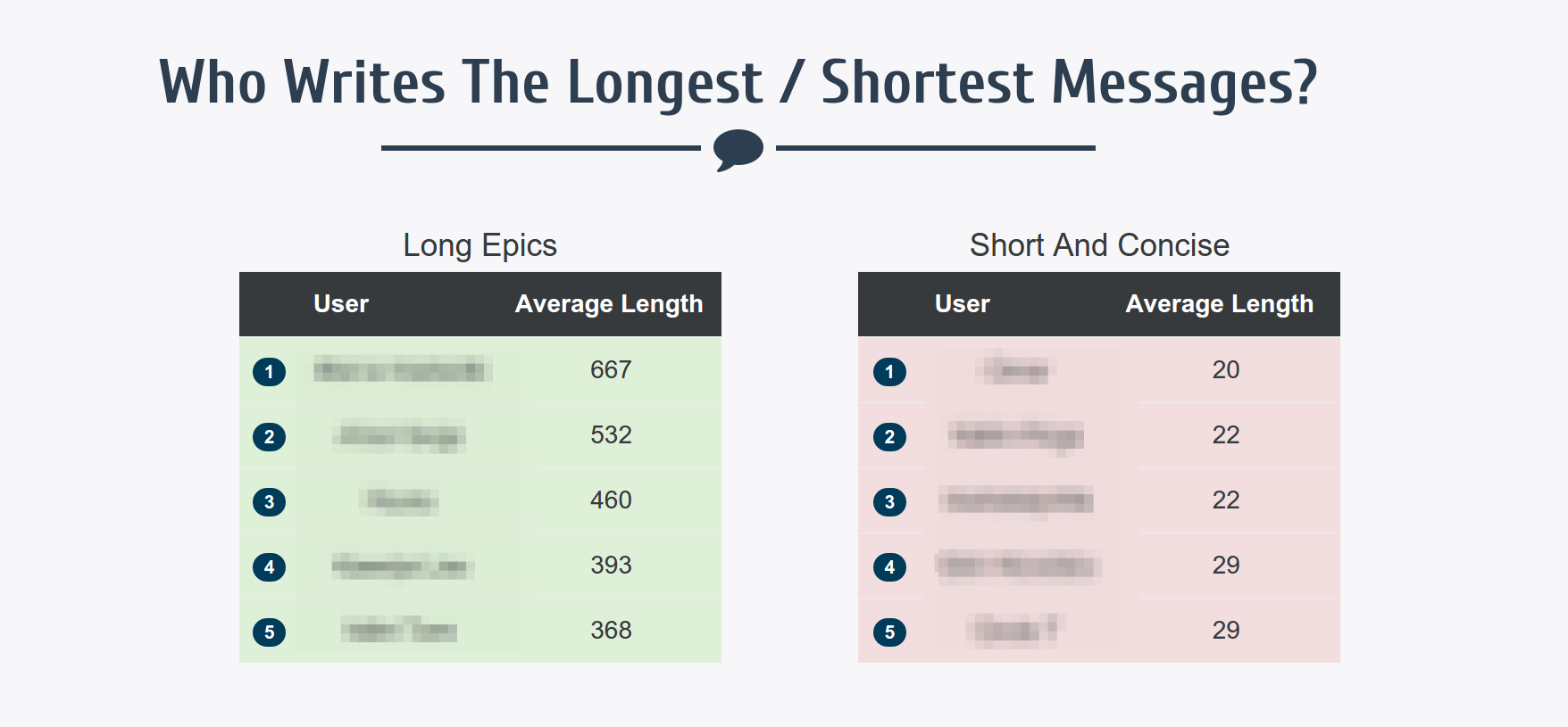 Message length